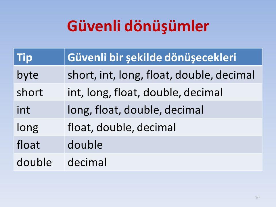 Güvenli dönüşümler TipGüvenli bir şekilde dönüşecekleri byteshort, int, long, float, double, decimal shortint, long, float, double, decimal intlong, float, double, decimal longfloat, double, decimal floatdouble decimal 10