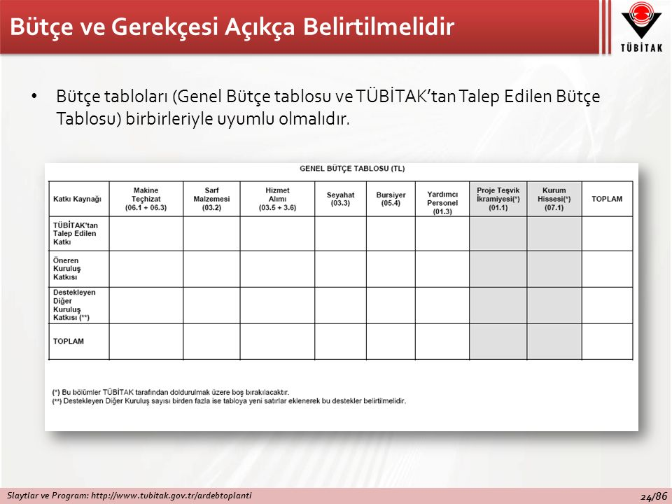 Bütçe ve Gerekçesi Açıkça Belirtilmelidir Bütçe tabloları (Genel Bütçe tablosu ve TÜBİTAK'tan Talep Edilen Bütçe Tablosu) birbirleriyle uyumlu olmalıdır.