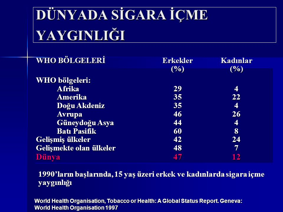 DÜNYADA SİGARA İÇME YAYGINLIĞI WHO BÖLGELERİErkeklerKadınlar (%)(%) WHO bölgeleri: Afrika294 Amerika3522 Doğu Akdeniz354 Avrupa 4626 Güneydoğu Asya 444 Batı Pasifik608 Gelişmiş ülkeler4224 Gelişmekte olan ülkeler487 Dünya4712 1990'ların başlarında, 15 yaş üzeri erkek ve kadınlarda sigara içme yaygınlığı World Health Organisation, Tobacco or Health: A Global Status Report.