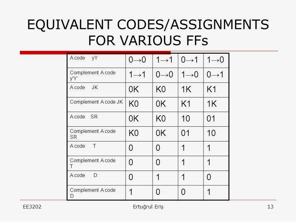 EQUIVALENT CODES/ASSIGNMENTS FOR VARIOUS FFs A code yY 0→01→10→11→0 Complement A code y'Y' 1→10→01→00→1 A code JK 0KK01KK1 Complement A code JK K00KK1
