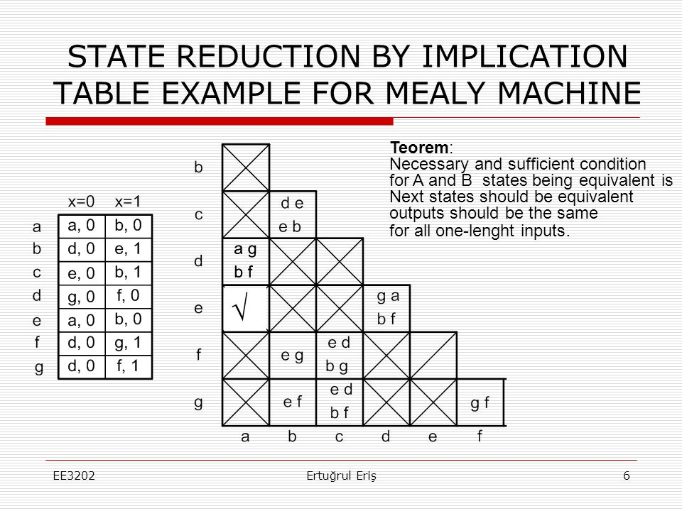 STATE REDUCTION BY IMPLICATION TABLE EXAMPLE FOR MEALY MACHINE EE32027Ertuğrul Eriş What would be the effect on sythesis?