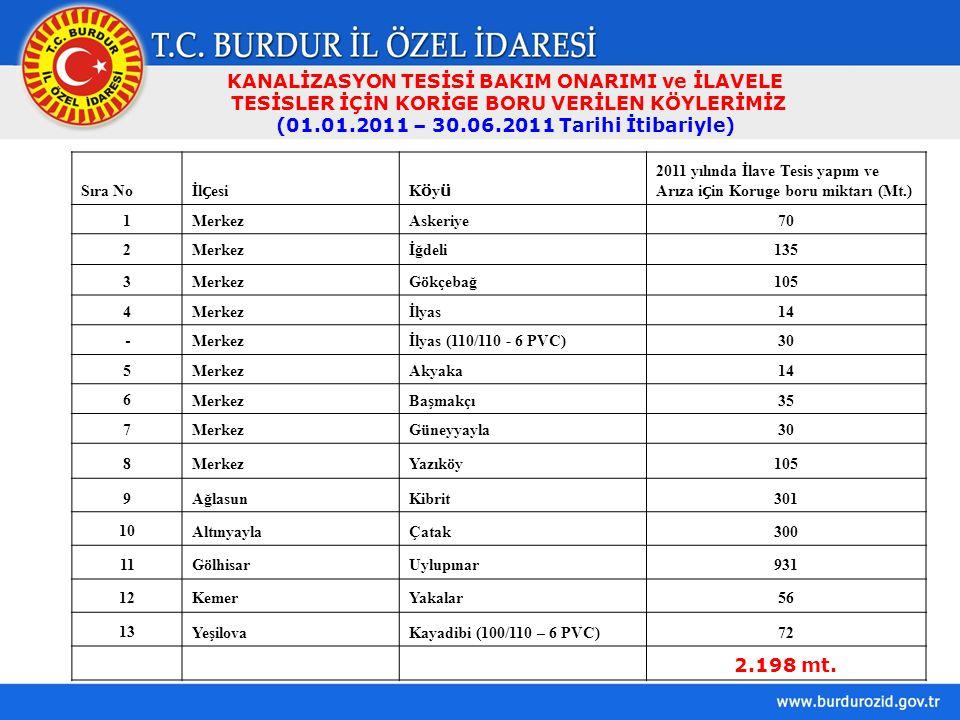 KANALİZASYON TESİSİ BAKIM ONARIMI ve İLAVELE TESİSLER İÇİN KORİGE BORU VERİLEN KÖYLERİMİZ (01.01.2011 – 30.06.2011 Tarihi İtibariyle) Sıra No İl ç esiKöyüKöyü 2011 yılında İlave Tesis yapım ve Arıza i ç in Koruge boru miktarı (Mt.) 1MerkezAskeriye70 2Merkezİğdeli135 3MerkezGökçebağ105 4Merkezİlyas14 - Merkezİlyas (110/110 - 6 PVC)30 5MerkezAkyaka14 6MerkezBaşmakçı35 7MerkezGüneyyayla30 8MerkezYazıköy105 9AğlasunKibrit301 10AltınyaylaÇatak300 11GölhisarUylupınar931 12KemerYakalar56 13YeşilovaKayadibi (100/110 – 6 PVC)72 2.198 mt.