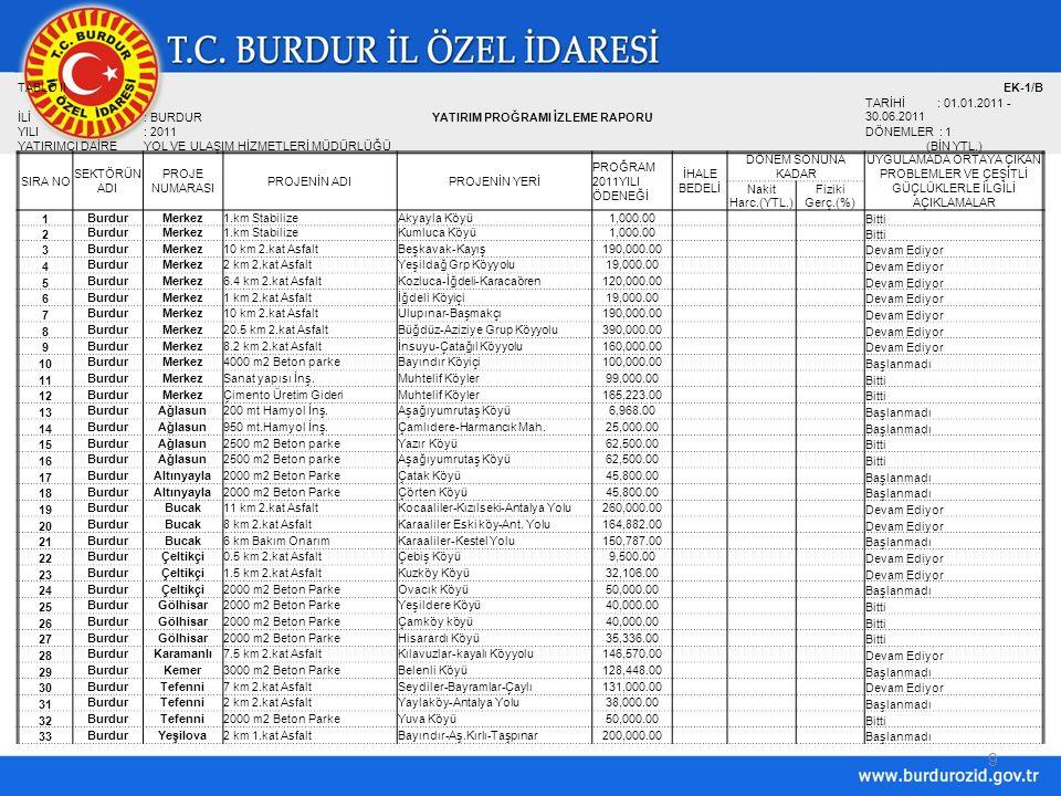 9 TABLO IIEK-1/B İLİ: BURDURYATIRIM PROĞRAMI İZLEME RAPORU TARİHİ : 01.01.2011 - 30.06.2011 YILI: 2011DÖNEMLER : 1 YATIRIMCI DAİREYOL VE ULAŞIM HİZMETLERİ MÜDÜRLÜĞÜ(BİN YTL.) SIRA NO SEKTÖRÜN ADI PROJE NUMARASI PROJENİN ADIPROJENİN YERİ PROĞRAM 2011YILI ÖDENEĞİ İHALE BEDELİ DÖNEM SONUNA KADAR UYGULAMADA ORTAYA ÇIKAN PROBLEMLER VE ÇEŞİTLİ GÜÇLÜKLERLE İLGİLİ AÇIKLAMALAR Nakit Harc.(YTL.) Fiziki Gerç.(%) 1 BurdurMerkez1.km StabilizeAkyayla Köyü1,000.00 Bitti 2 BurdurMerkez1.km StabilizeKumluca Köyü1,000.00 Bitti 3 BurdurMerkez10 km 2.kat AsfaltBeşkavak-Kayış190,000.00 Devam Ediyor 4 BurdurMerkez2 km 2.kat AsfaltYeşildağ Grp Köyyolu19,000.00 Devam Ediyor 5 BurdurMerkez6.4 km 2.kat AsfaltKozluca-İğdeli-Karacaören120,000.00 Devam Ediyor 6 BurdurMerkez1 km 2.kat Asfaltİğdeli Köyiçi19,000.00 Devam Ediyor 7 BurdurMerkez10 km 2.kat AsfaltUlupınar-Başmakçı190,000.00 Devam Ediyor 8 BurdurMerkez20.5 km 2.kat AsfaltBüğdüz-Aziziye Grup Köyyolu390,000.00 Devam Ediyor 9 BurdurMerkez8.2 km 2.kat Asfaltİnsuyu-Çatağıl Köyyolu160,000.00 Devam Ediyor 10 BurdurMerkez4000 m2 Beton parkeBayındır Köyiçi100,000.00 Başlanmadı 11 BurdurMerkezSanat yapısı İnş.Muhtelif Köyler99,000.00 Bitti 12 BurdurMerkezÇimento Üretim GideriMuhtelif Köyler165,223.00 Bitti 13 BurdurAğlasun200 mt Hamyol İnş.Aşağıyumrutaş Köyü6,968.00 Başlanmadı 14 BurdurAğlasun950 mt.Hamyol İnş.Çamlıdere-Harmancık Mah.25,000.00 Başlanmadı 15 BurdurAğlasun2500 m2 Beton parkeYazır Köyü62,500.00 Bitti 16 BurdurAğlasun2500 m2 Beton parkeAşağıyumrutaş Köyü62,500.00 Bitti 17 BurdurAltınyayla2000 m2 Beton ParkeÇatak Köyü45,800.00 Başlanmadı 18 BurdurAltınyayla2000 m2 Beton ParkeÇörten Köyü45,800.00 Başlanmadı 19 BurdurBucak11 km 2.kat AsfaltKocaaliler-Kızılseki-Antalya Yolu260,000.00 Devam Ediyor 20 BurdurBucak8 km 2.kat AsfaltKaraaliler Eski köy-Ant.
