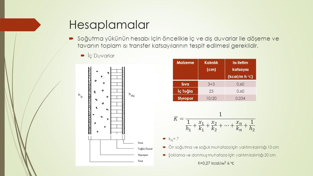 Hesaplamalar Malzeme Kalınlık (cm) Sıva 3+30.60 İç Tuğla 230.60 Styropor 10/200.034