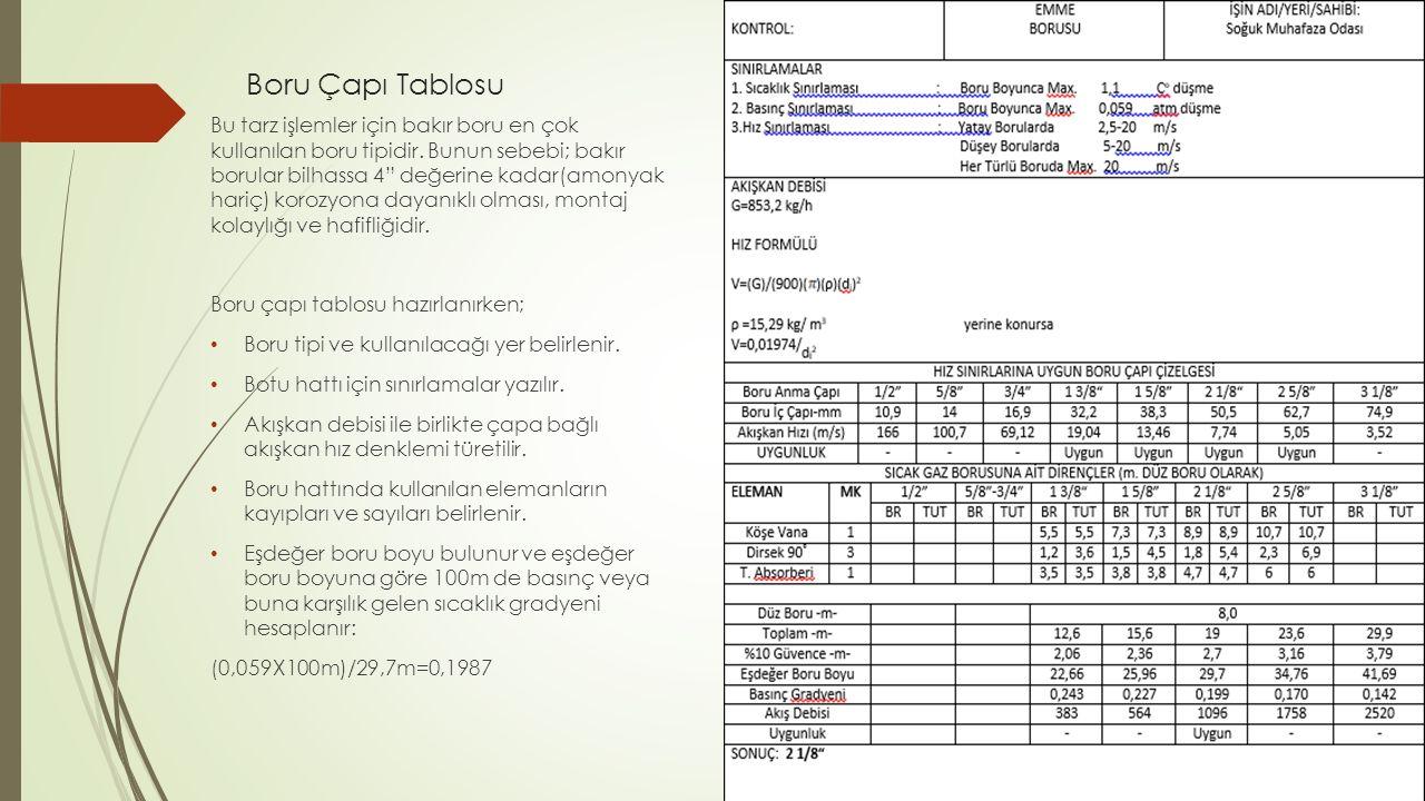 """Boru Çapı Tablosu Bu tarz işlemler için bakır boru en çok kullanılan boru tipidir. Bunun sebebi; bakır borular bilhassa 4"""" değerine kadar(amonyak hari"""