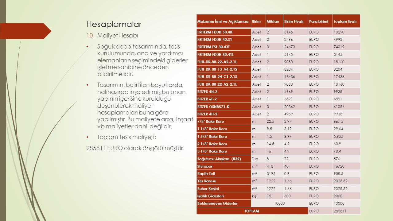 Hesaplamalar Malzeme İsmi ve AçıklamasıBirimMiktarıBirim FiyatıPara birimiToplam fiyatı FRITERM FDDH 50.40 Adet25145EURO10290 FRITERM FDDH 40.31 Adet2