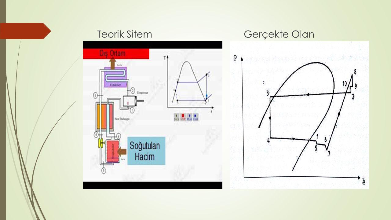 Ana ve Yardımcı Elemanlarıyla Birlikte Buhar Sıkıştırmalı Soğutma Sistemi 1- Oda Termostatı6- Sıvı Deposu11- Kompresör 2- Termostatik Kısılma Vanası(TXV)7- Yoğuşturucu12- Sıvı Ayırıcı 3- Selenoid Valf8- Çek Valf13- Yağ Cebi 4- Gözetleme Camı9- Yağ Ayırıcı14- TXV Duyargası 5- Kurutucu10- Basınç Otomatikleri15- Buharlaştırıcı