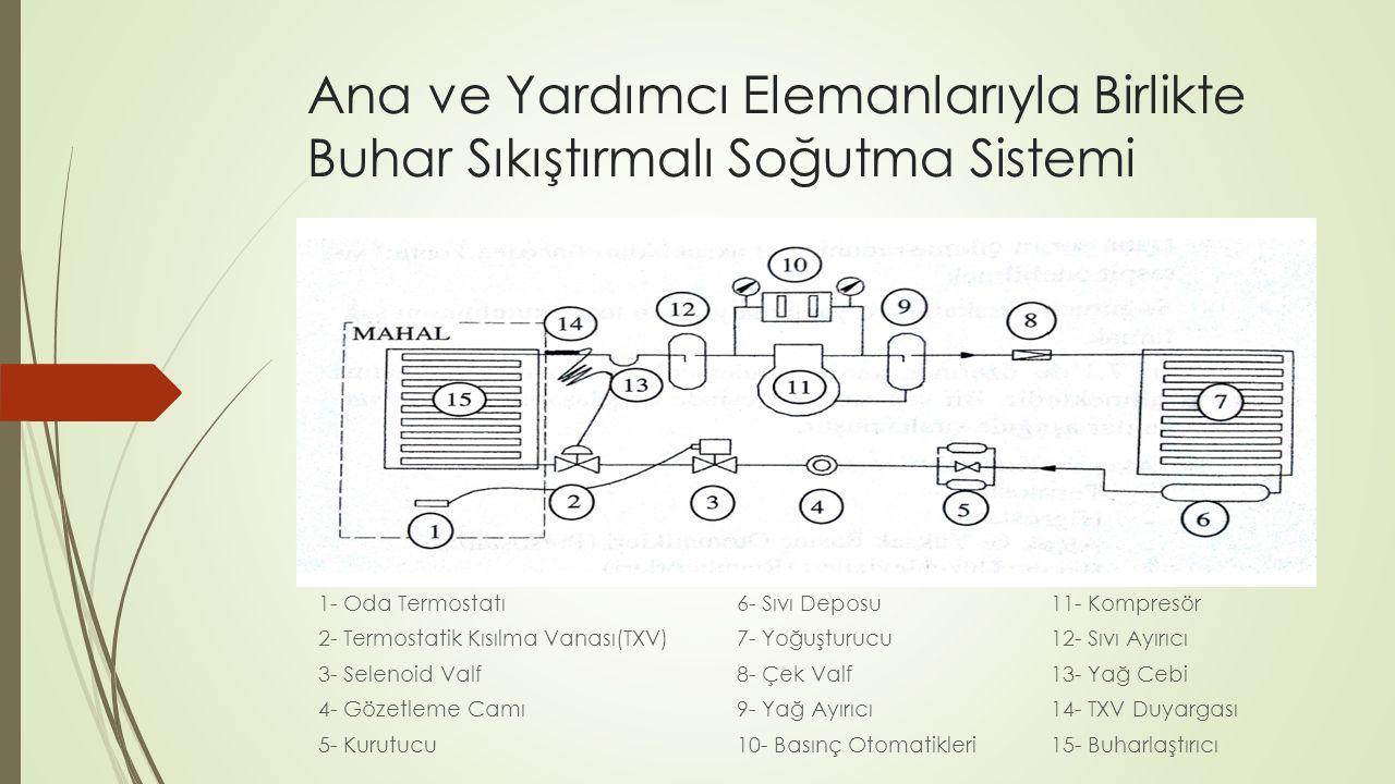 Ana ve Yardımcı Elemanlarıyla Birlikte Buhar Sıkıştırmalı Soğutma Sistemi 1- Oda Termostatı6- Sıvı Deposu11- Kompresör 2- Termostatik Kısılma Vanası(T