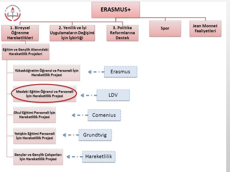 ERASMUS+ 1. Bireysel Öğrenme Hareketlikleri Eğitim ve Gençlik Alanındaki Hareketlilik Projeleri Yükseköğretim Öğrenci ve Personeli İçin Hareketlilik P