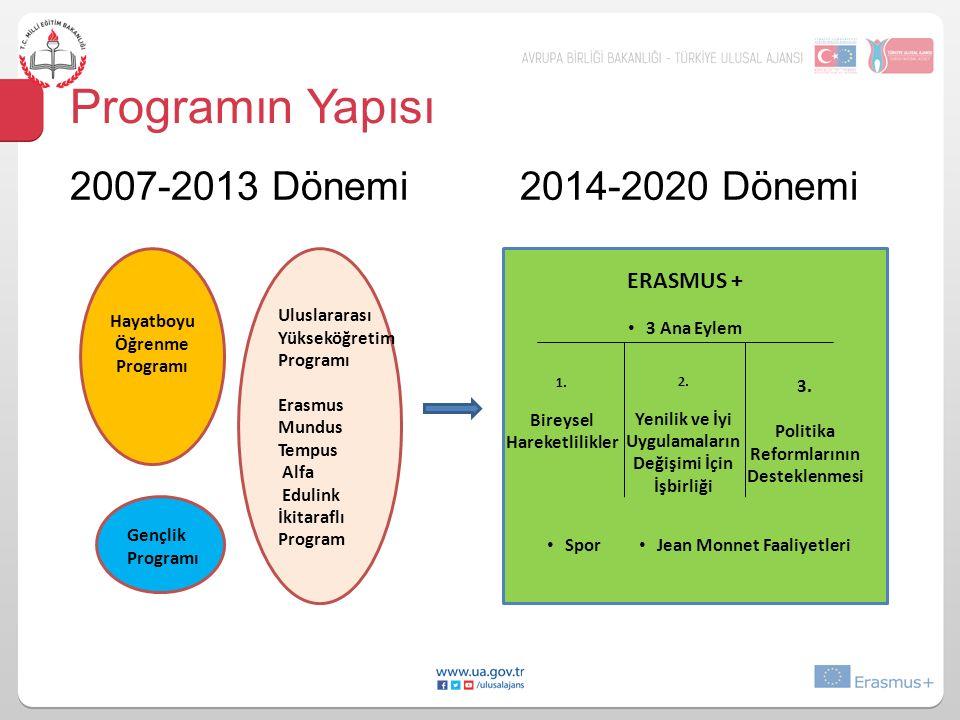 Programın Yapısı 2007-2013 Dönemi 2014-2020 Dönemi Hayatboyu Öğrenme Programı Gençlik Programı Uluslararası Yükseköğretim Programı Erasmus Mundus Temp