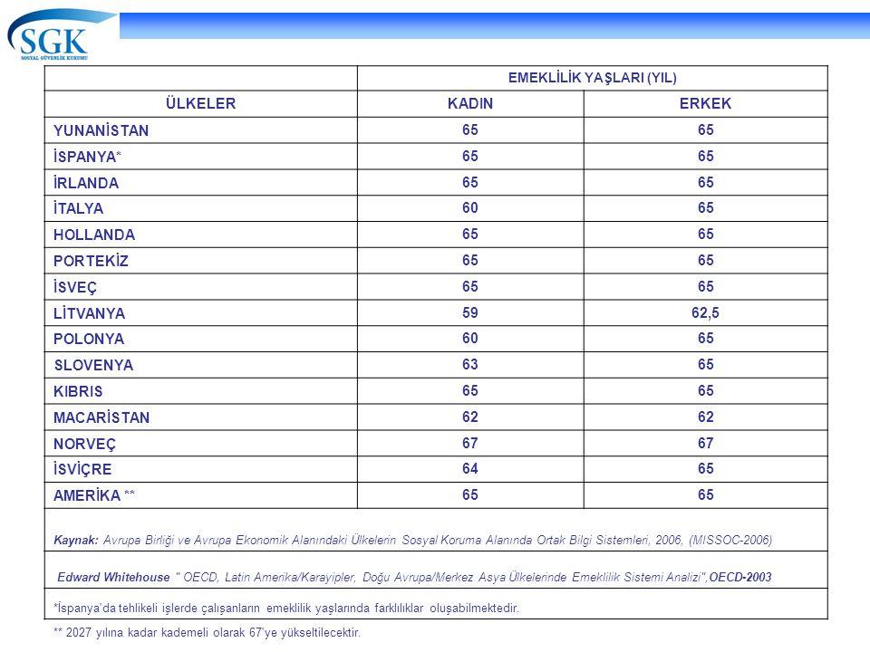 19 EMEKLİLİK YAŞLARI (YIL) ÜLKELERKADINERKEK YUNANİSTAN 65 İSPANYA* 65 İRLANDA 65 İTALYA 6065 HOLLANDA 65 PORTEKİZ 65 İSVEÇ 65 LİTVANYA 5962,5 POLONYA