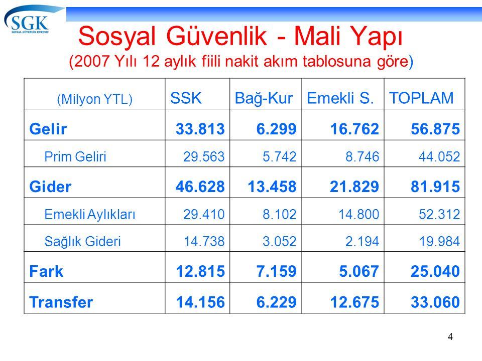 4 Sosyal Güvenlik - Mali Yapı (2007 Yılı 12 aylık fiili nakit akım tablosuna göre) (Milyon YTL) SSKBağ-KurEmekli S.TOPLAM Gelir33.8136.29916.76256.875