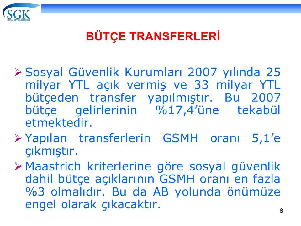 6  Sosyal Güvenlik Kurumları 2007 yılında 25 milyar YTL açık vermiş ve 33 milyar YTL bütçeden transfer yapılmıştır. Bu 2007 bütçe gelirlerinin %17,4'