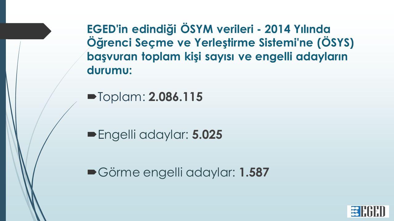 EGED in edindiği ÖSYM verileri - 2014 Yılında Öğrenci Seçme ve Yerleştirme Sistemi ne (ÖSYS) başvuran toplam kişi sayısı ve engelli adayların durumu:  Toplam: 2.086.115  Engelli adaylar: 5.025  Görme engelli adaylar: 1.587