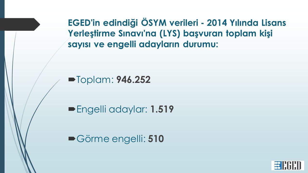 EGED in edindiği ÖSYM verileri - 2014 Yılında Lisans Yerleştirme Sınavı na (LYS) başvuran toplam kişi sayısı ve engelli adayların durumu:  Toplam: 946.252  Engelli adaylar: 1.519  Görme engelli: 510