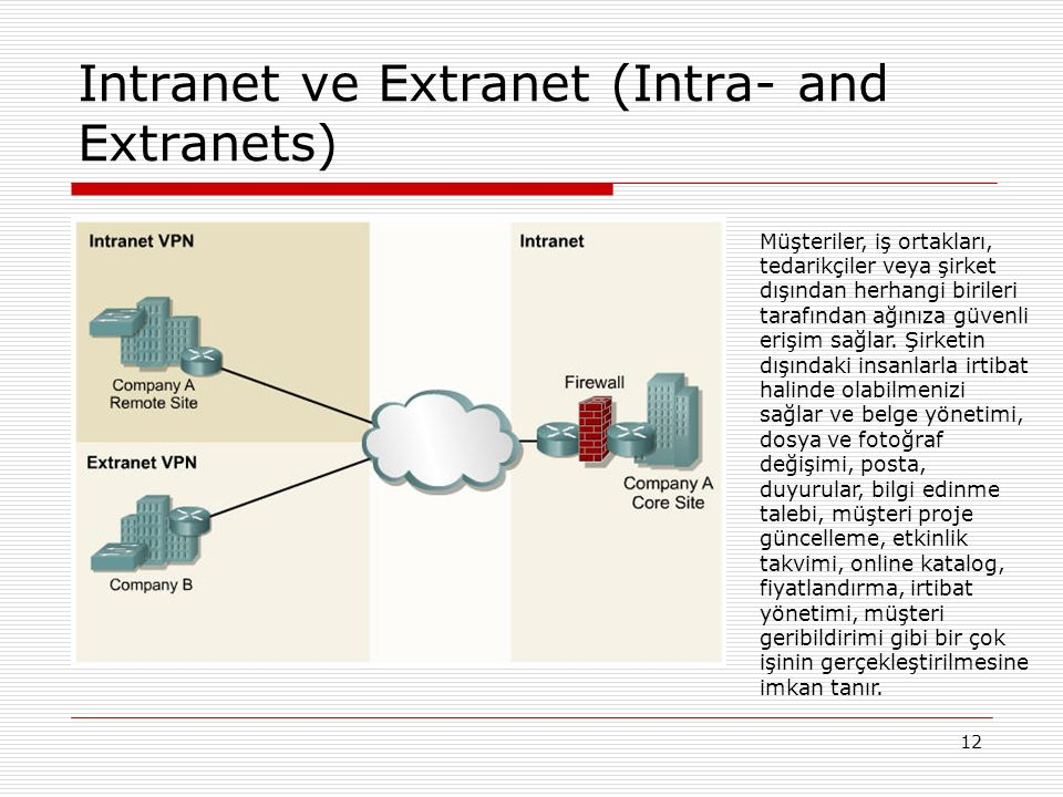12 Intranet ve Extranet (Intra- and Extranets) Müşteriler, iş ortakları, tedarikçiler veya şirket dışından herhangi birileri tarafından ağınıza güvenl