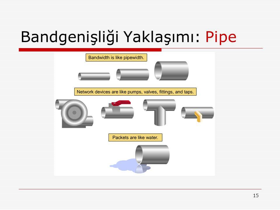 15 Bandgenişliği Yaklaşımı: Pipe