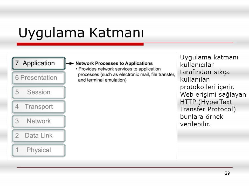 29 Uygulama Katmanı Uygulama katmanı kullanıcılar tarafından sıkça kullanılan protokolleri içerir. Web erişimi sağlayan HTTP (HyperText Transfer Proto