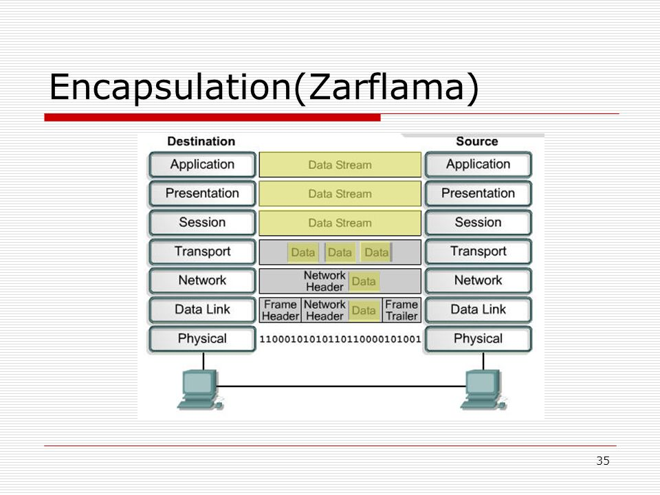 35 Encapsulation(Zarflama)