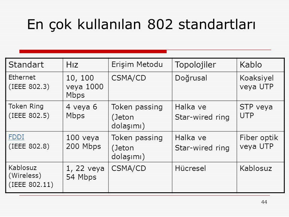 44 En çok kullanılan 802 standartları StandartHız Erişim Metodu TopolojilerKablo Ethernet (IEEE 802.3) 10, 100 veya 1000 Mbps CSMA/CDDoğrusalKoaksiyel