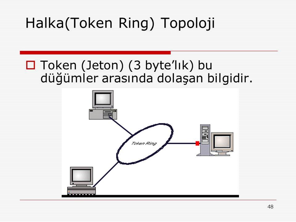 48 Halka(Token Ring) Topoloji  Token (Jeton) (3 byte'lık) bu düğümler arasında dolaşan bilgidir.