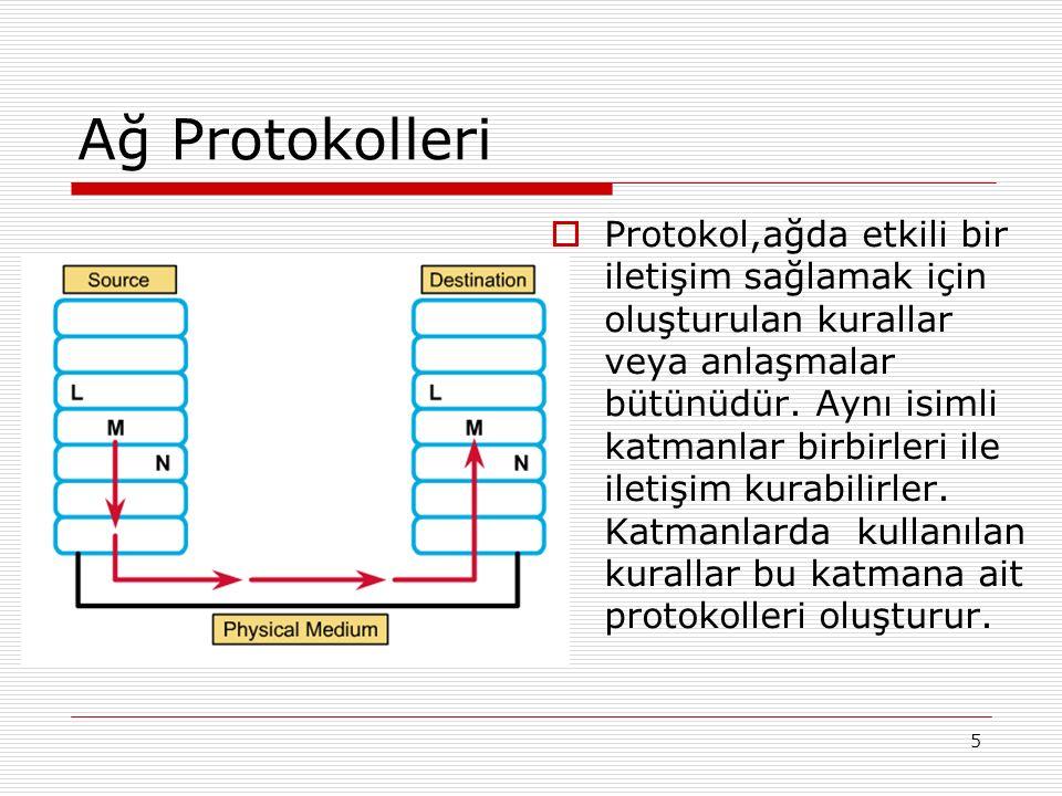 5 Ağ Protokolleri  Protokol,ağda etkili bir iletişim sağlamak için oluşturulan kurallar veya anlaşmalar bütünüdür. Aynı isimli katmanlar birbirleri i