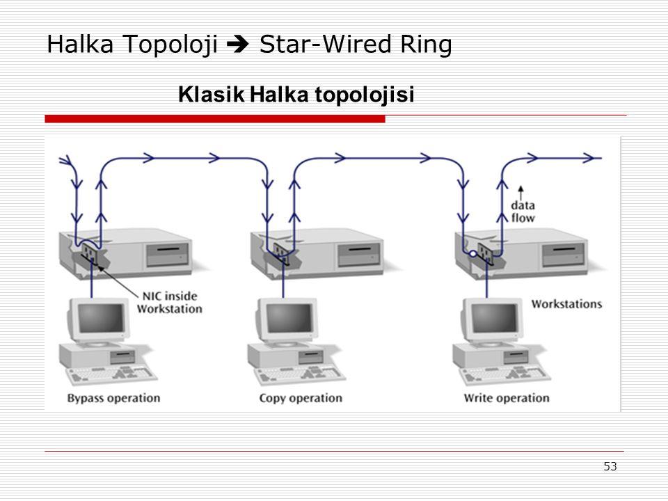 53 Halka Topoloji  Star-Wired Ring Klasik Halka topolojisi
