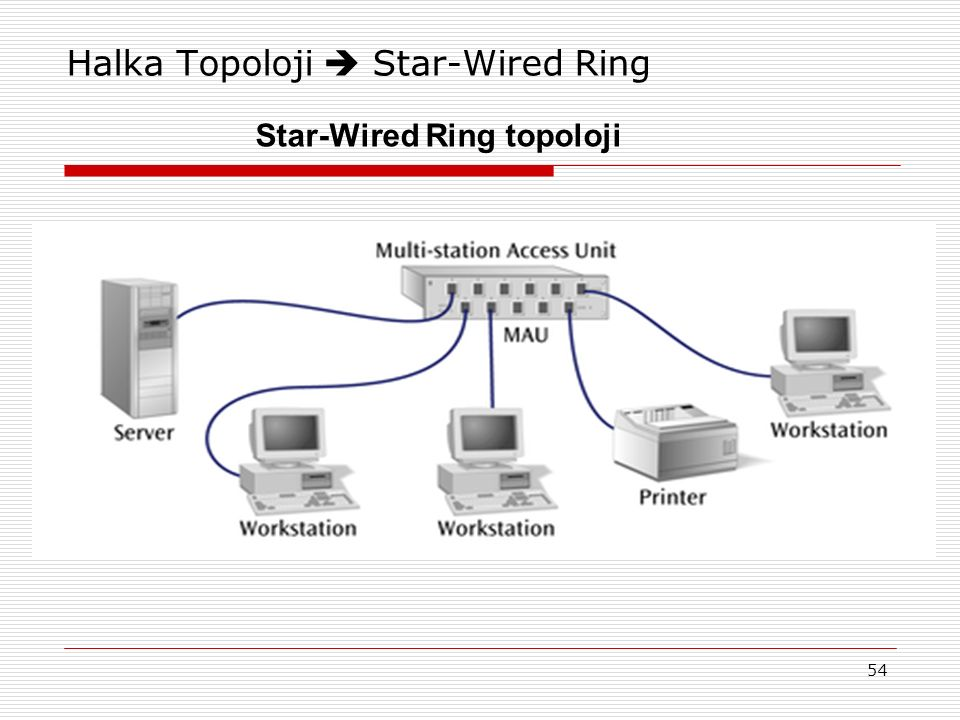 54 Halka Topoloji  Star-Wired Ring Star-Wired Ring topoloji