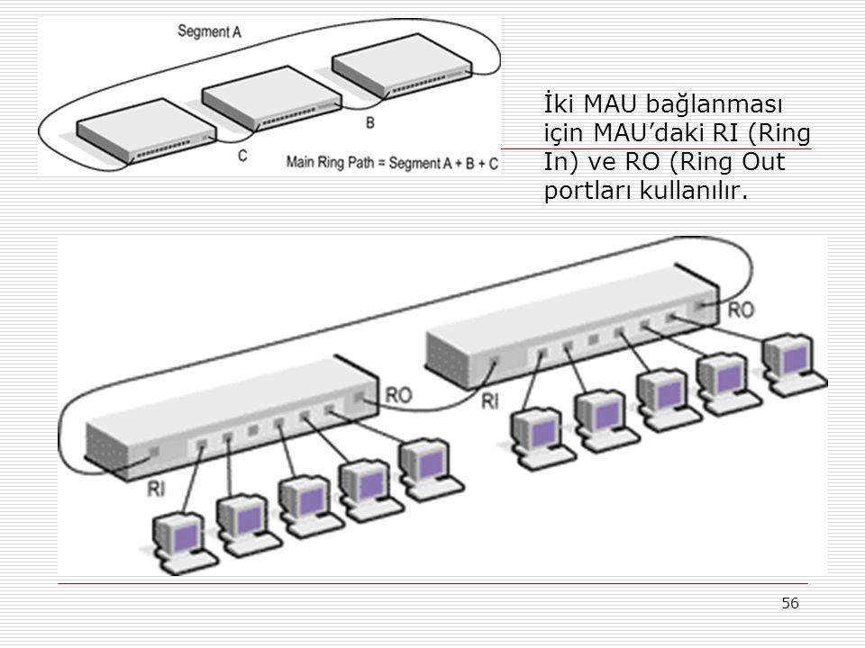 56 İki MAU bağlanması için MAU'daki RI (Ring In) ve RO (Ring Out portları kullanılır.