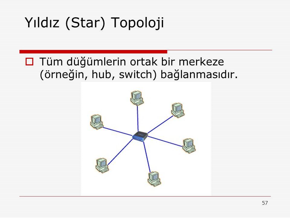 57 Yıldız (Star) Topoloji  Tüm düğümlerin ortak bir merkeze (örneğin, hub, switch) bağlanmasıdır.