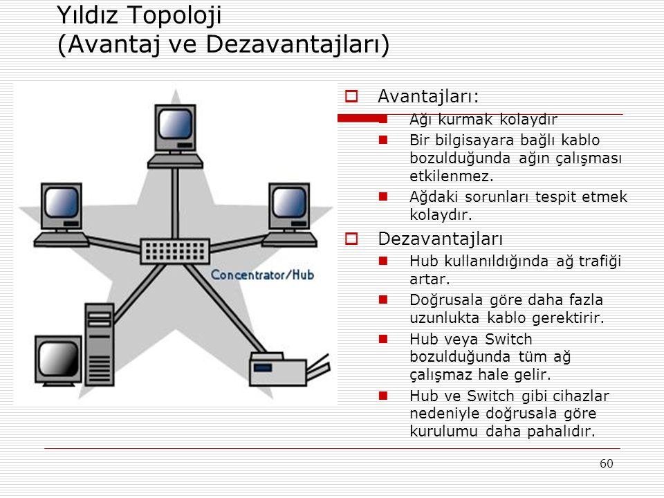 60 Yıldız Topoloji (Avantaj ve Dezavantajları)  Avantajları: Ağı kurmak kolaydır Bir bilgisayara bağlı kablo bozulduğunda ağın çalışması etkilenmez.