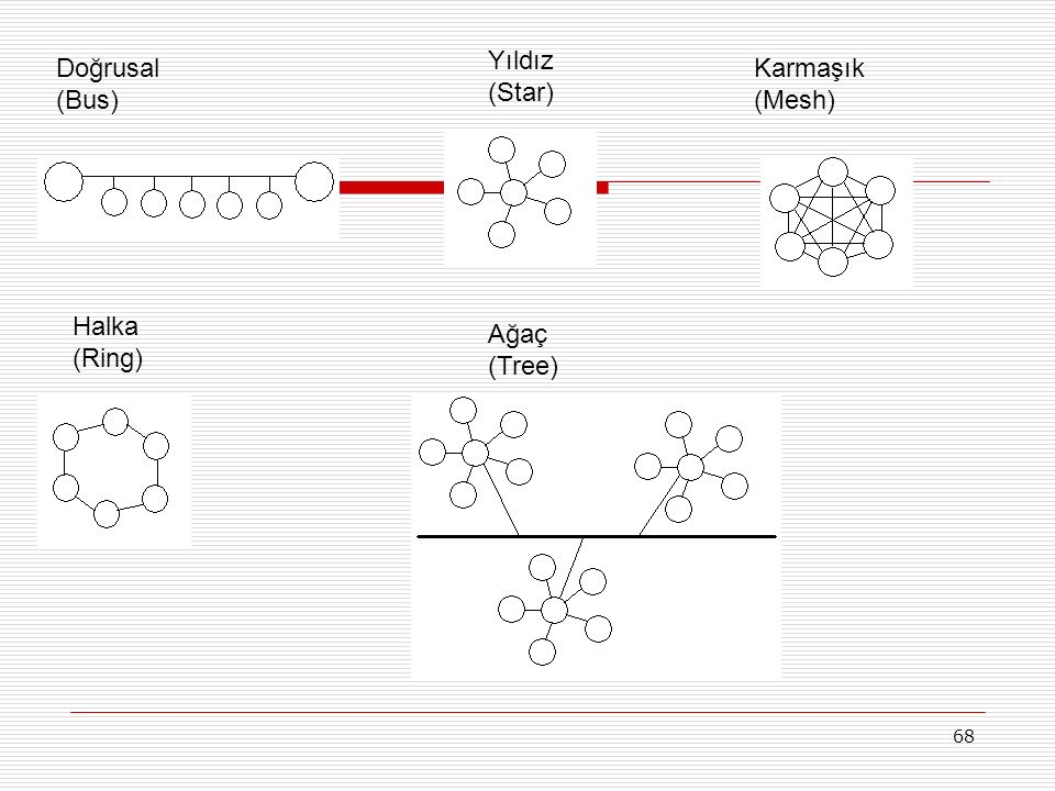 68 Doğrusal (Bus) Halka (Ring) Yıldız (Star) Ağaç (Tree) Karmaşık (Mesh)