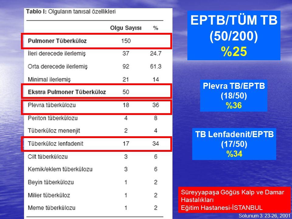 EPTB/TÜM TB (50/200) %25 Solunum 3: 23-26, 2001 Süreyyapaşa Göğüs Kalp ve Damar Hastalıkları Eğitim Hastanesi-İSTANBUL Plevra TB/EPTB (18/50) %36 TB L