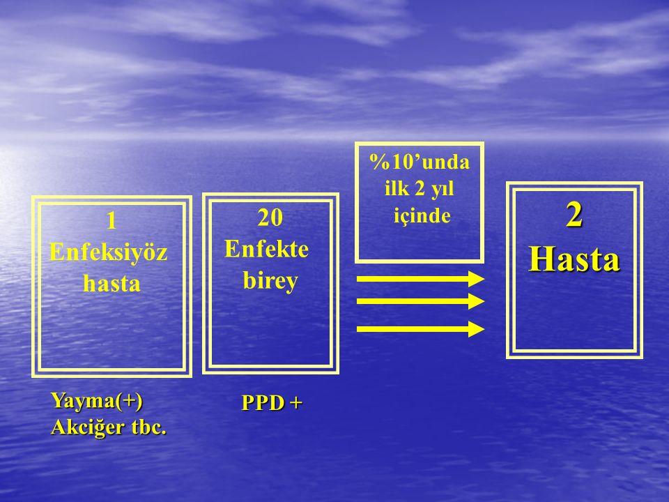 1 Enfeksiyöz hasta 20 Enfekte birey 2Hasta %10'unda ilk 2 yıl içinde Yayma(+) Akciğer tbc. PPD +