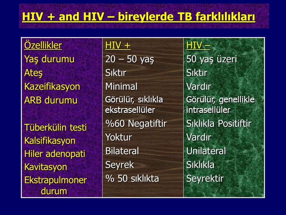 HIV + and HIV – bireylerde TB farklılıkları Özellikler Yaş durumu AteşKazeifikasyon ARB durumu Tüberkülin testi Kalsifikasyon Hiler adenopati Kavitasy