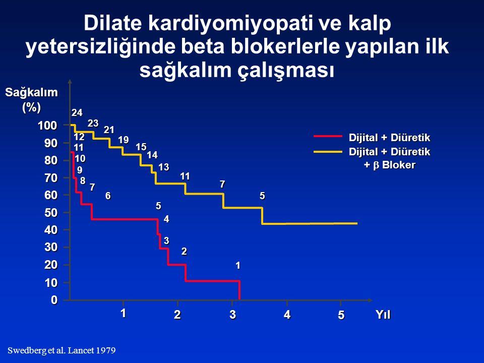 Swedberg et al. Lancet 1979 Dilate kardiyomiyopati ve kalp yetersizliğinde beta blokerlerle yapılan ilk sağkalım çalışması Dijital + Diüretik Dijital
