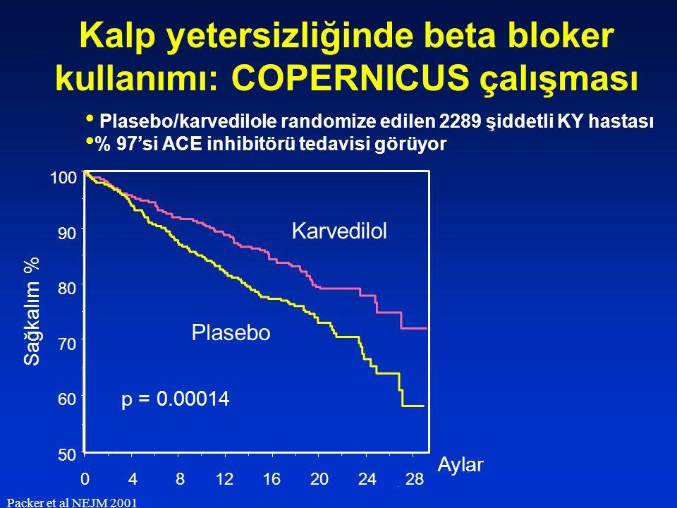 . Aylar 100 90 80 60 70 50 2402016128428 Plasebo Karvedilol Sağkalım % p = 0.00014 Kalp yetersizliğinde beta bloker kullanımı: COPERNICUS çalışması Pa