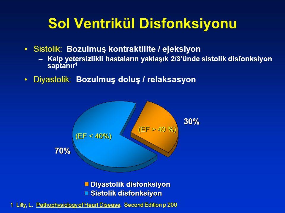30% 70% Diyastolik disfonksiyon Sistolik disfonksiyon (EF < 40%) (EF > 40 %) Sol Ventrikül Disfonksiyonu Sistolik : Bozulmuş kontraktilite / ejeksiyon