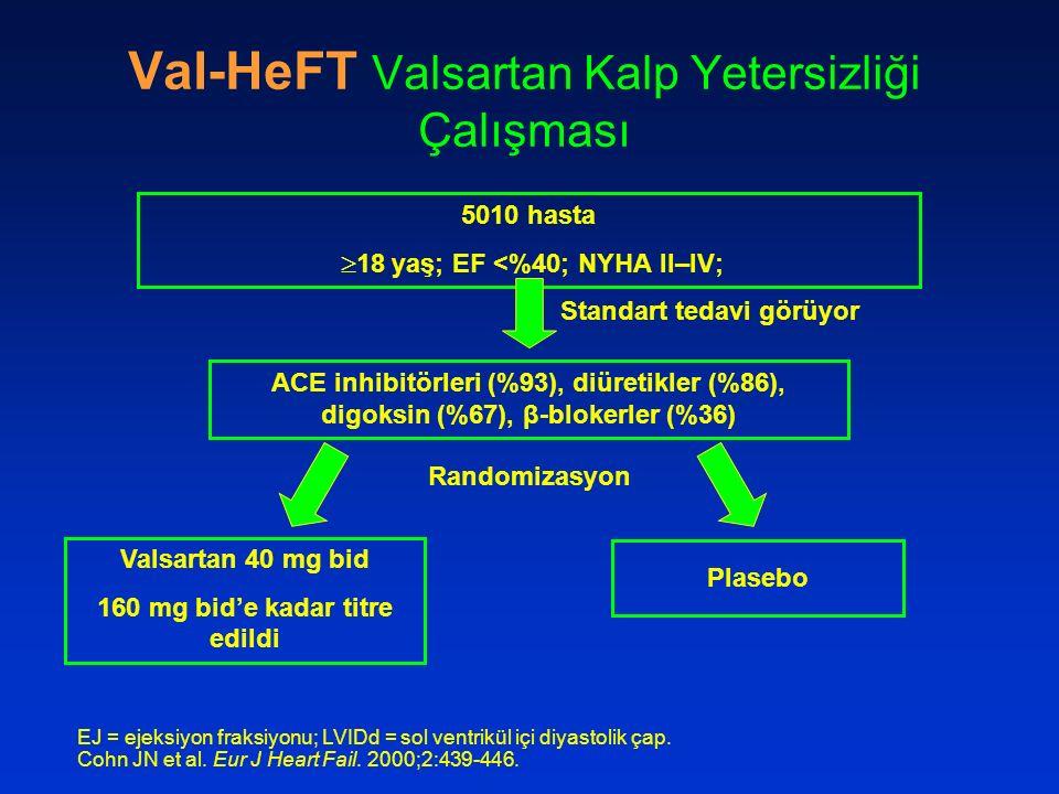 Val-HeFT Valsartan Kalp Yetersizliği Çalışması 5010 hasta  18 yaş; EF <%40; NYHA II–IV; ACE inhibitörleri (%93), diüretikler (%86), digoksin (%67), β