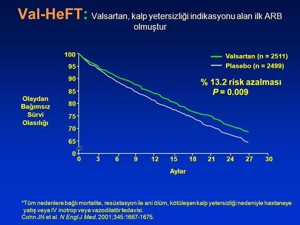 Val-HeFT: Valsartan, kalp yetersizliği indikasyonu alan ilk ARB olmuştur *Tüm nedenlere bağlı mortalite, resüstasyon ile ani ölüm, kötüleşen kalp yete