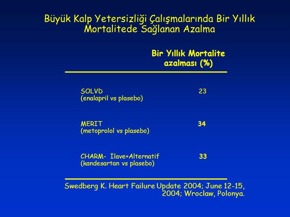 Büyük Kalp Yetersizliği Çalışmalarında Bir Yıllık Mortalitede Sağlanan Azalma Swedberg K. Heart Failure Update 2004; June 12-15, 2004; Wroclaw, Polony