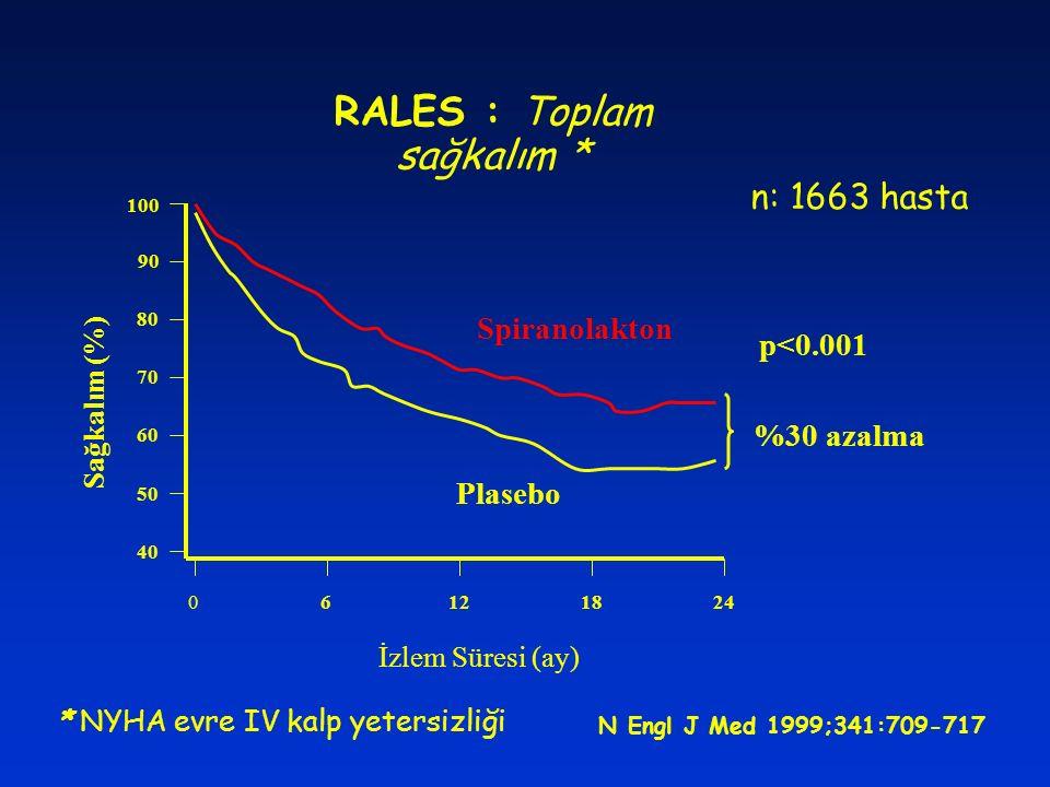 RALES : Toplam sağkalım * 40 50 60 70 90 80 06121824 İzlem Süresi (ay) Sağkalım (%) 100 N Engl J Med 1999;341:709-717 Spiranolakton Plasebo p<0.001 %3