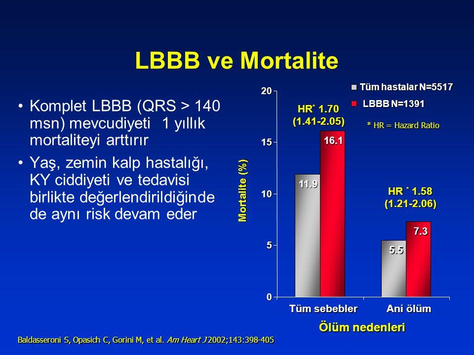 LBBB ve Mortalite Komplet LBBB (QRS > 140 msn) mevcudiyeti 1 yıllık mortaliteyi arttırır Yaş, zemin kalp hastalığı, KY ciddiyeti ve tedavisi birlikte