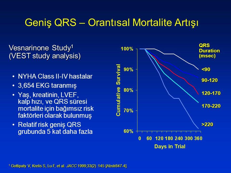 QRS Duration (msec) <90 90-120 120-170 170-220 >220 Geniş QRS – Orantısal Mortalite Artışı NYHA Class II-IV hastalar 3,654 EKG taranmış Yaş, kreatinin