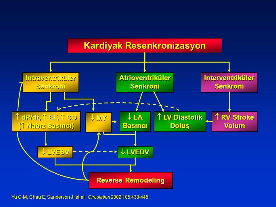Yu C-M, Chau E, Sanderson J, et al. Circulation 2002;105:438-445 Yu C-M, Chau E, Sanderson J, et al. Circulation 2002;105:438-445 IntraventrikülerSenk