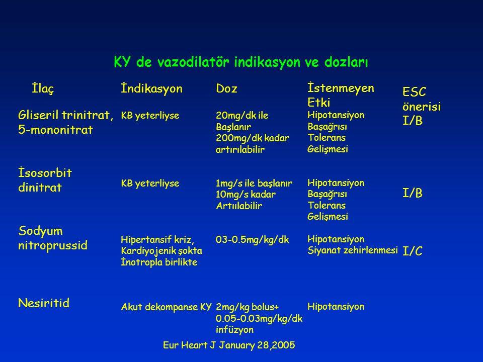 KY de vazodilatör indikasyon ve dozları Gliseril trinitrat, 5-mononitrat İsosorbit dinitrat Sodyum nitroprussid Nesiritid İlaçİndikasyon KB yeterliyse
