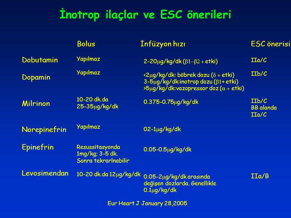 İnotrop ilaçlar ve ESC önerileri Bolus İnfüzyon hızı Dobutamin Dopamin Milrinon Norepinefrin Epinefrin Levosimendan Yapılmaz 10-20 dk.da 25-35  g/kg/