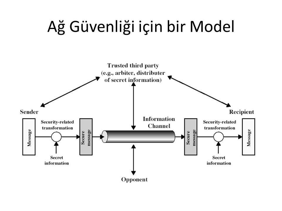 Ağ Güvenliği için bir Model