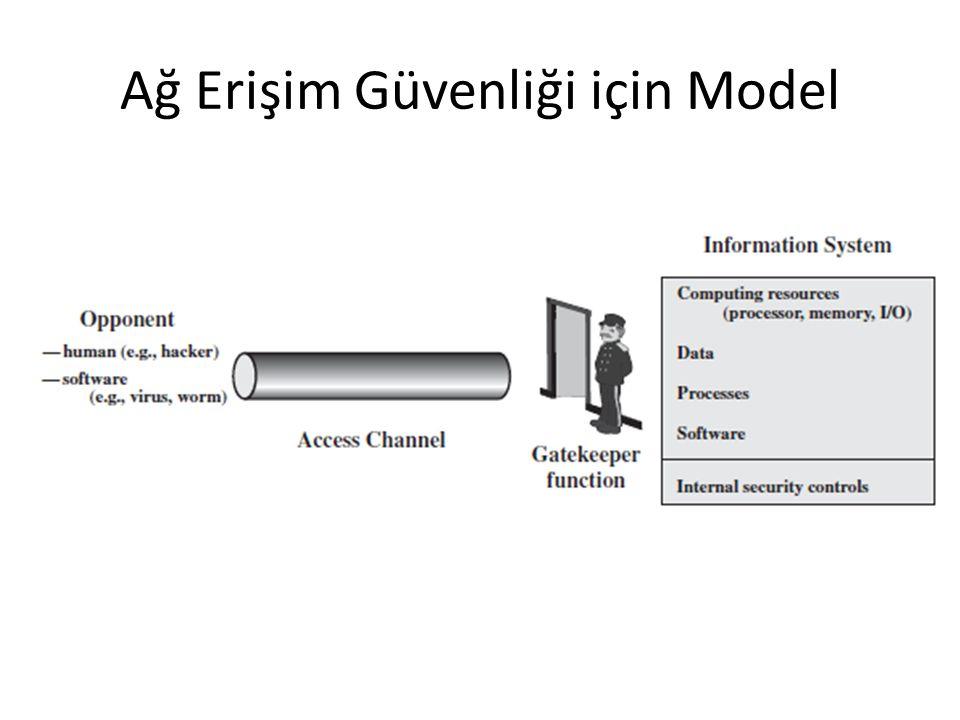 Ağ Erişim Güvenliği için Model