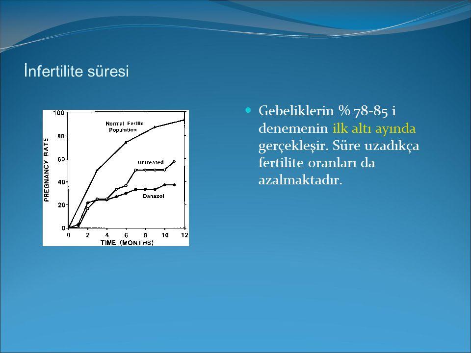 İnfertilite süresi Gebeliklerin % 78-85 i denemenin ilk altı ayında gerçekleşir. Süre uzadıkça fertilite oranları da azalmaktadır.